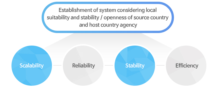 Establishment of system considering local suitability and stability / openness of source country and host country agency