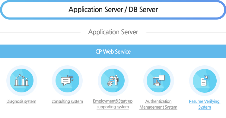 application server/DB server